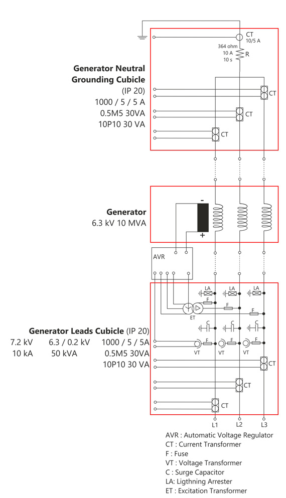 Generator Neutral Grounding Leads Amp Cubicles
